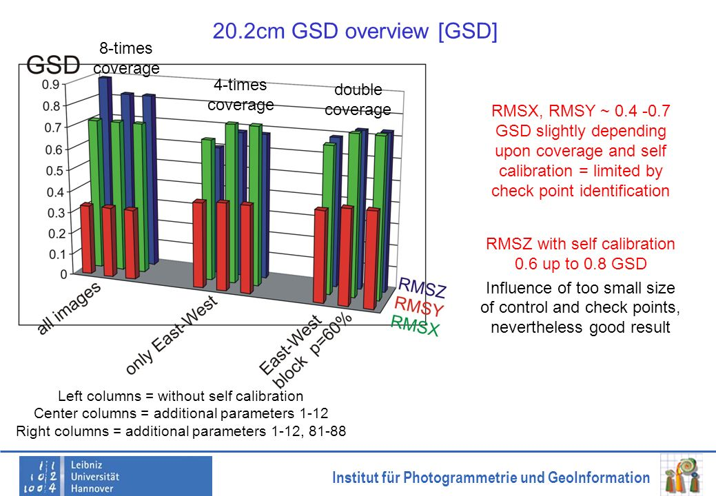 20.2cm GSD overview [GSD] 8-times coverage 4-times coverage